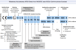 ATEX Certification Codes