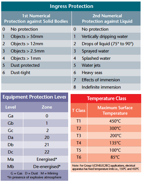 ATEX Protection Levels