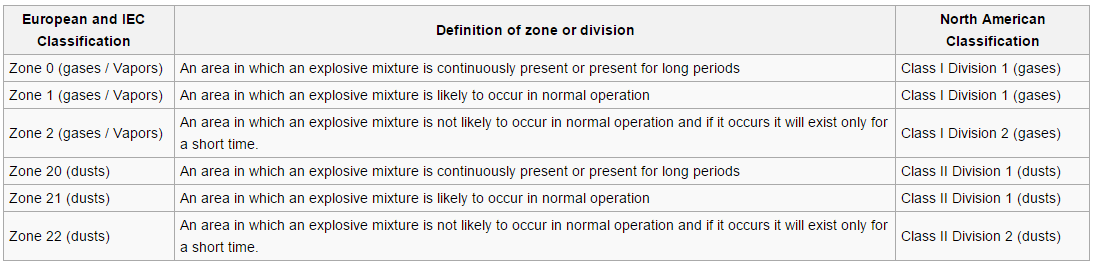 ATEX Zone Classification