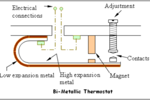 Bimetallic strip thermostat