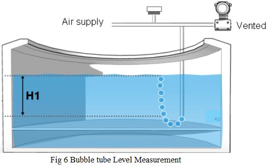 Bubbler tube Level Measurement