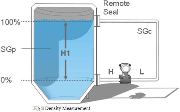 Density Measurement using DP Transmitter