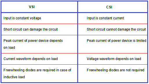 difference between current driven inverters and voltage driven inverters