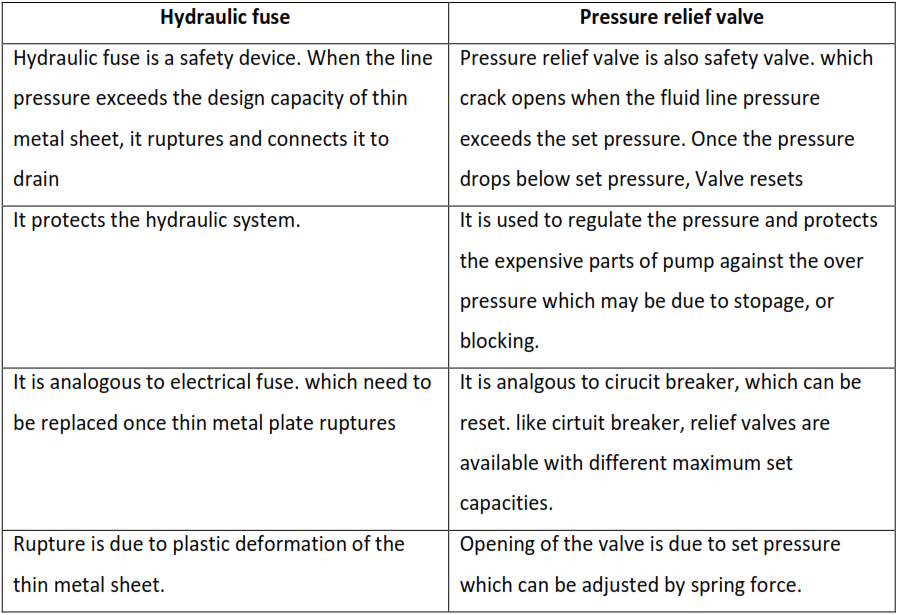 difference between hydraulic fuse and Pressure relief valve