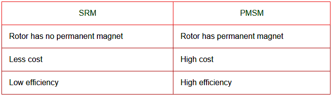 difference between Synchronous Reluctance Motor and PM Synchronous Motor