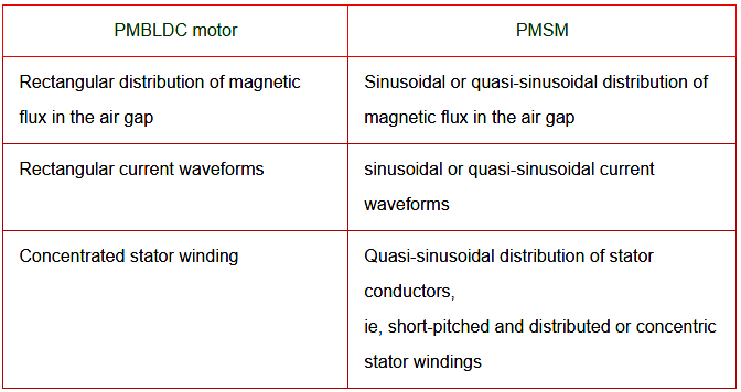 differences between PMBLDC and PMSM