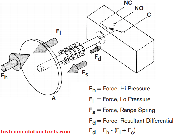 Differential Pressure Switch Working Principle Instrumentation Tools
