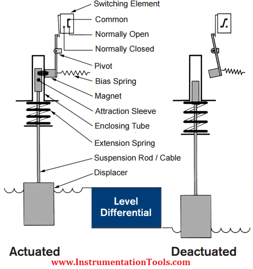 Displacer Operated Level Switch Working Principle