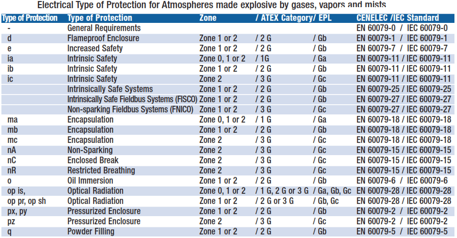 Electrical Type of Protection