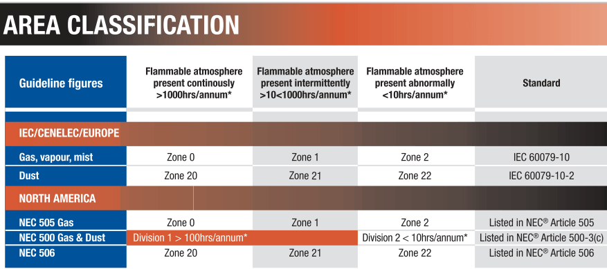 Flammable Area Classification