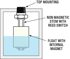 Float Level Switch Working