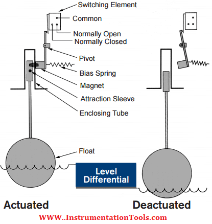 float level switch working principle