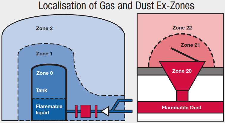 Gas & Dust Zones