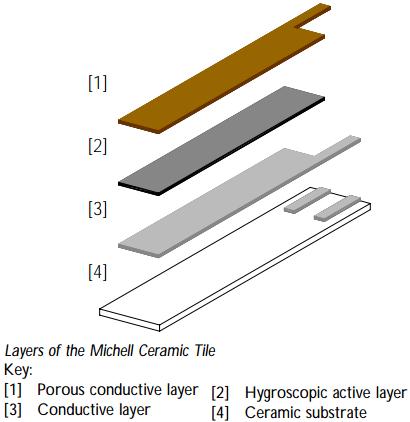 Humidity sensor Working Principle