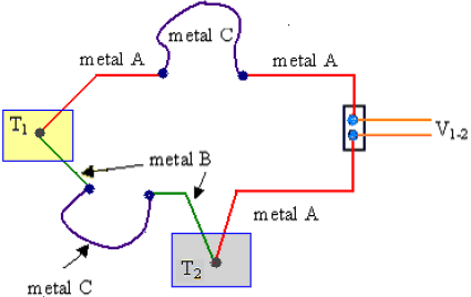 Law of intermediate metals Modified