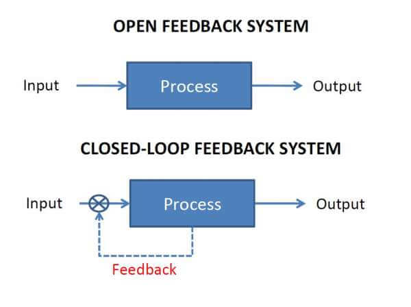 open vs closed loop