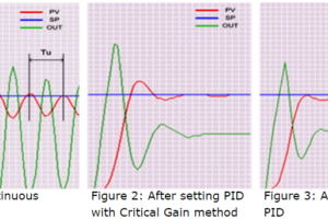 PID Controller Tunning Manually