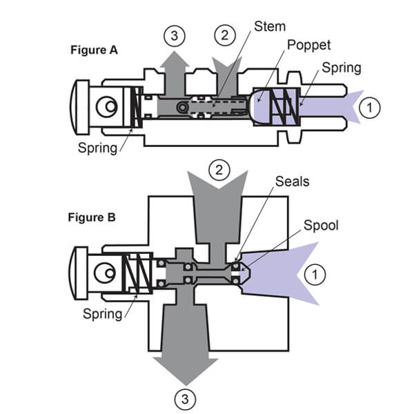 Poppet vs Spool Valves