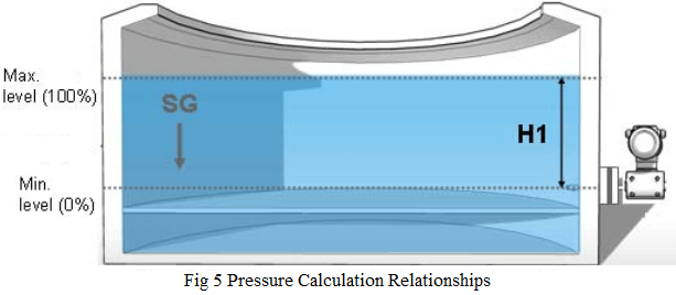 Pressure Calculation Relationships