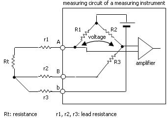 Principle of the three-wire technique