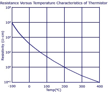 Resistance-Versus-Temperature-Characteristics-of-Thermistor