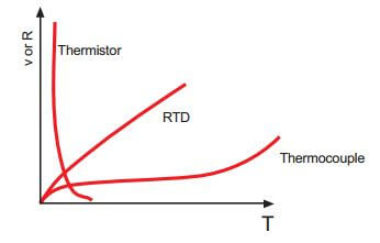 Resistance vs. Temperature Curve