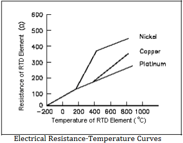 RTD Resistance Temperature Curves