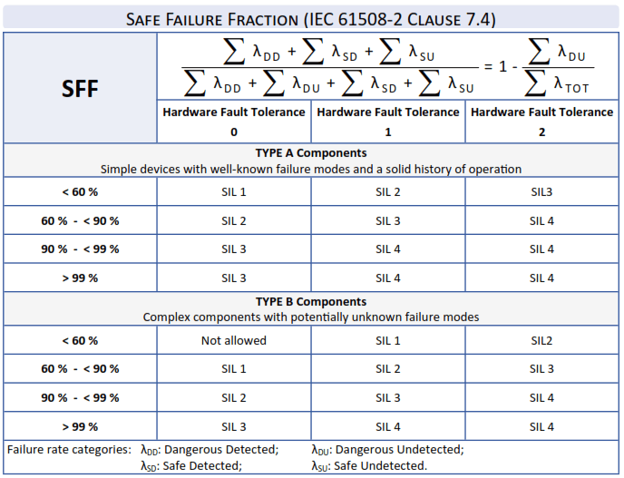 Safe Failure Fraction IEC 61508