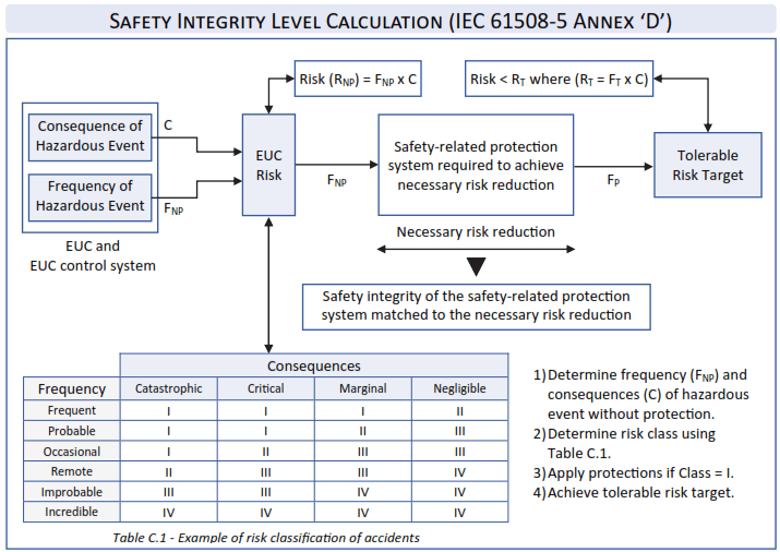 Safety Integrity Level Calculation IEC 61508