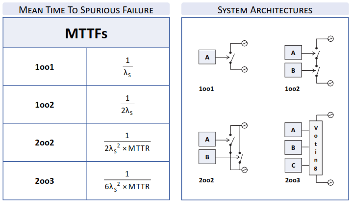 Safety System Architectures