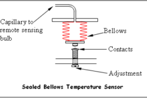 Sealed Bellows Temperature Sensors