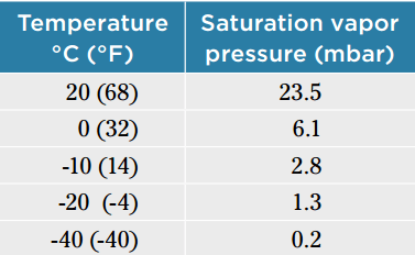 Temperature vs Vapor Pressure