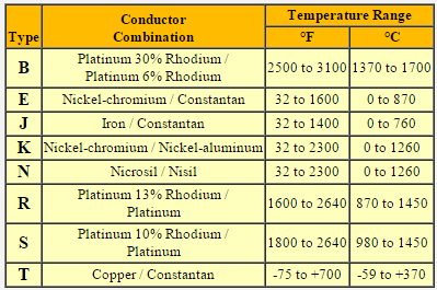 Thermocouple Summary Details