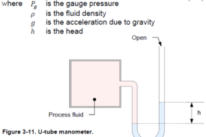 U tube Manometer Working