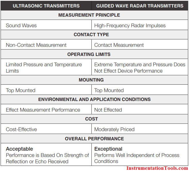 Ultrasonic Transmitters vs. Guided Wave Radar Transmitters