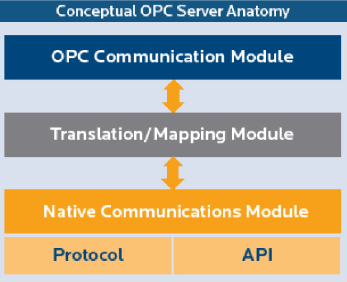 OPC Communication Interview Questions and Answers