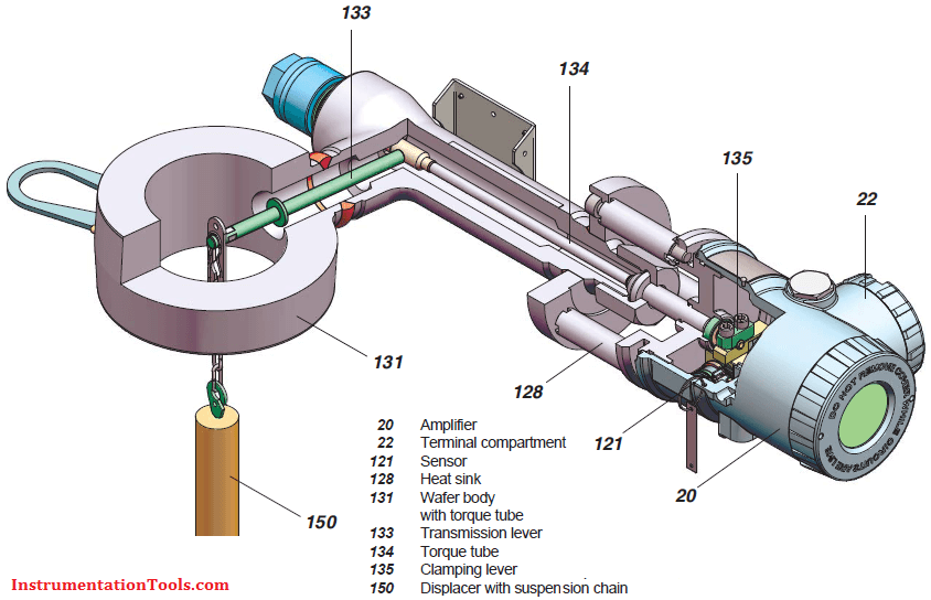 How Much Is A Transmission >> Displacer Level Transmitter Working Principle Instrumentation Tools