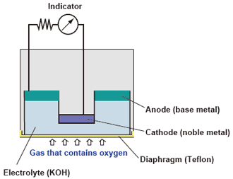 Electrochemical type Oxygen Analyzer Principle