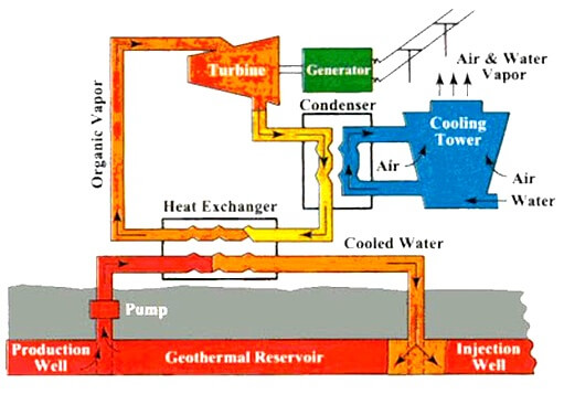 Geothermal Energy Power Plants