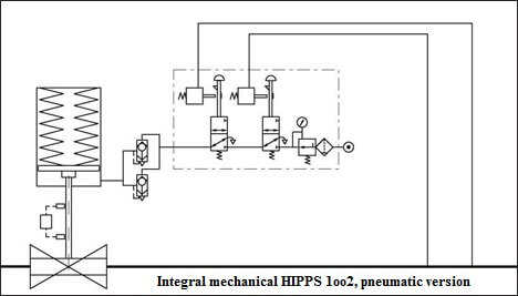 Mechanical HIPPS System