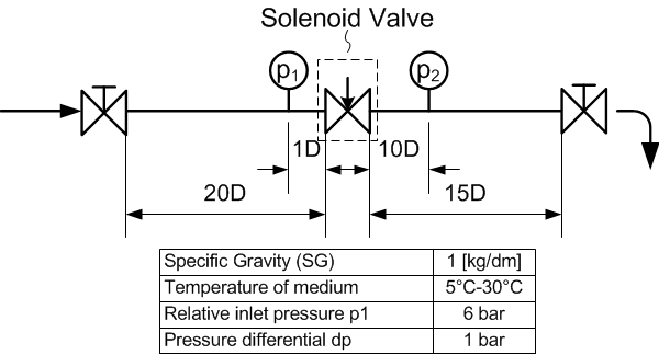 Kv-value of a valve is determined by a standardised test