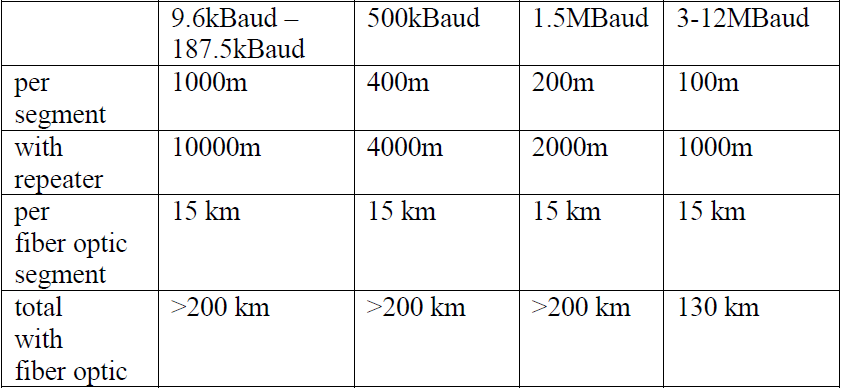 maximum transmission distance of Profibus
