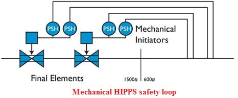 Mechanical HIPPS safety loop