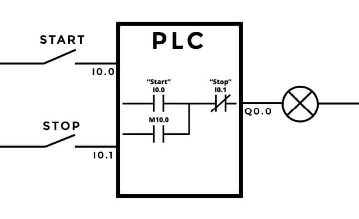 Normally open as input actuator for stop signal