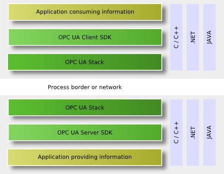 OPC Software Layers