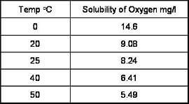 temperature affect dissolved oxygen measurements