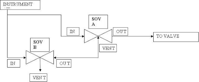 Two SOV Connections