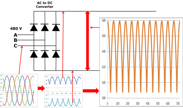 Variable Frequency Drive - Converter