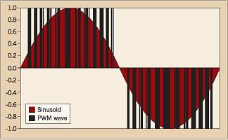 VFD Output curve