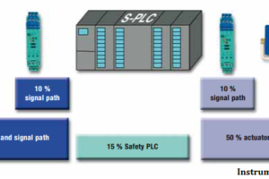 Failure Demand in Safety Control Circuit